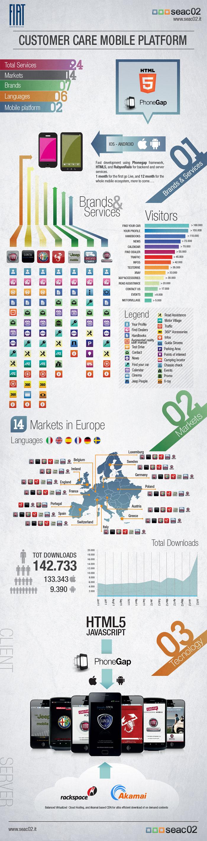infografica_fiat